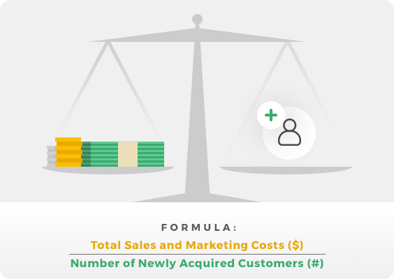 DI_customer-acquisition-cost