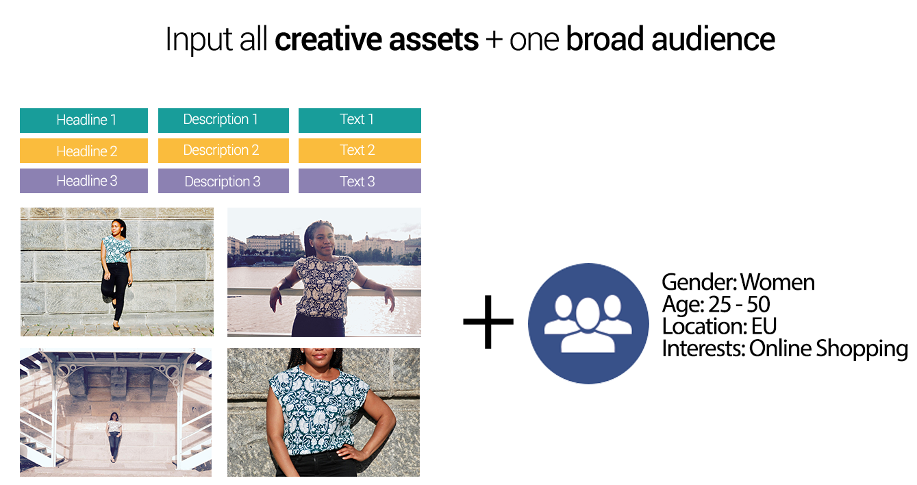 The perfect balance- dynamic creatives and reaching the right audience
