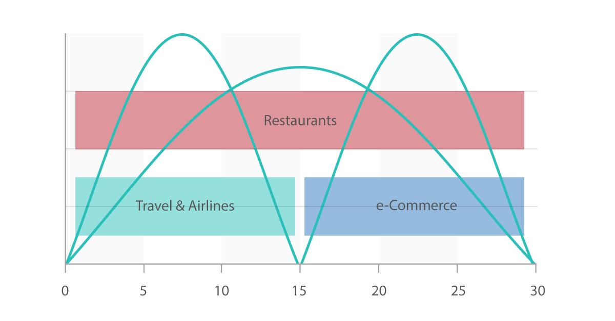 Ramadan Verticals - ECommerce,Restaurants,Travel