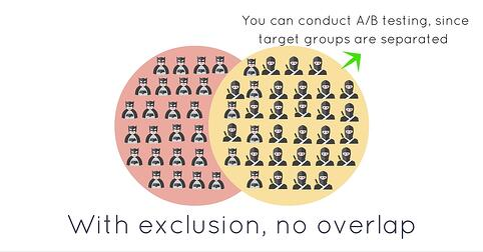 AB test target groups