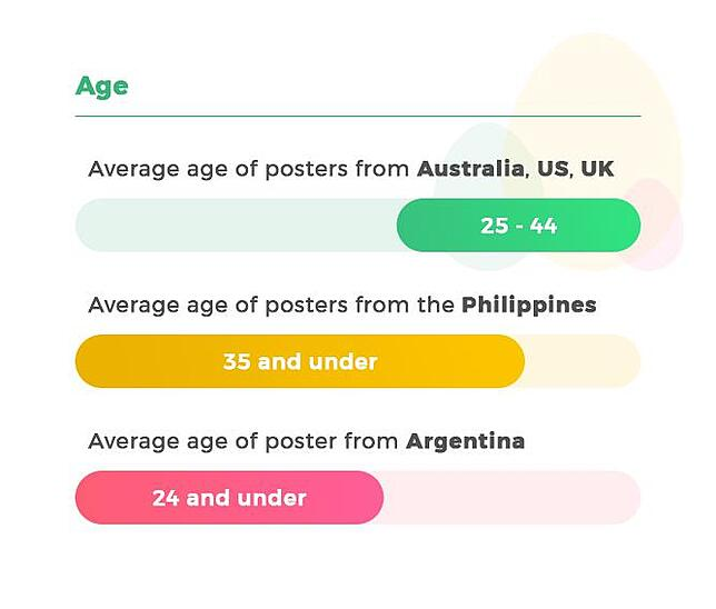 Target age of posters