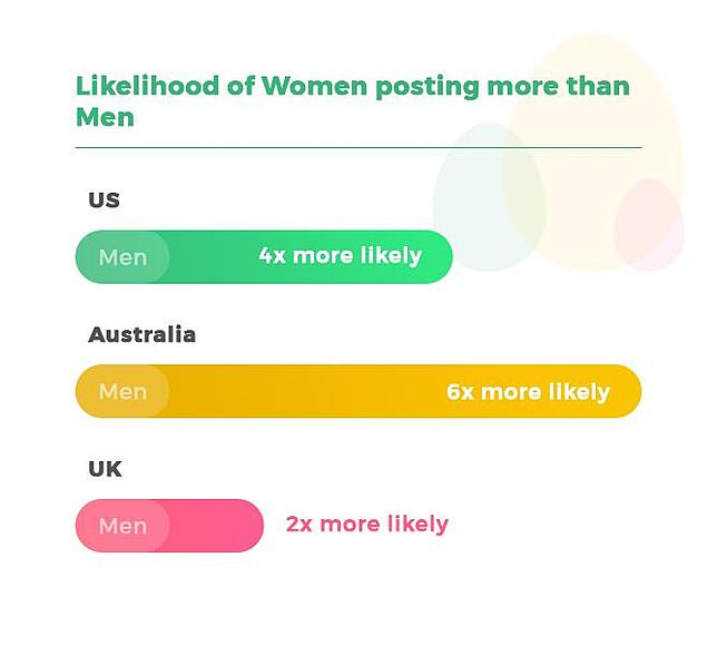 Women posting on Facebook more than men