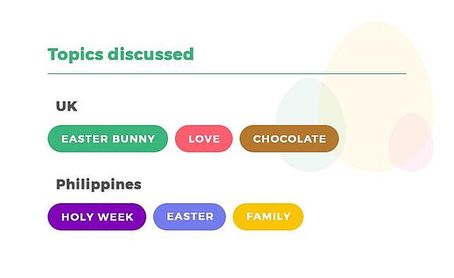 Topics discussed during easter