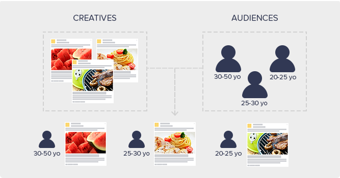 Automatically match audiences