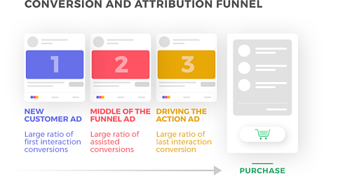 conversion and attribution funnel