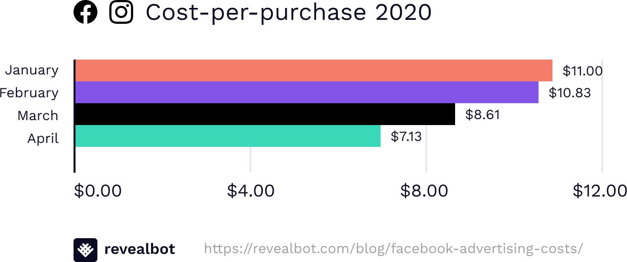 cost-per-purchase