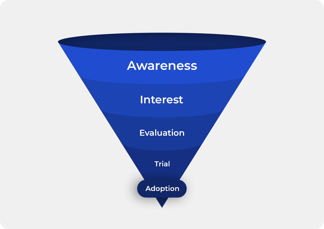 dictionary_conversion_funnel
