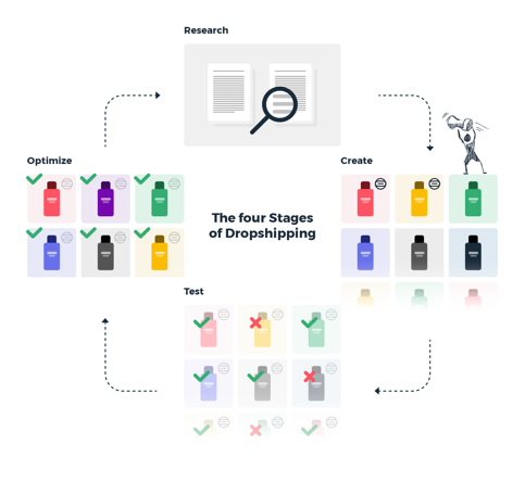 The Cycle of Dropshipping