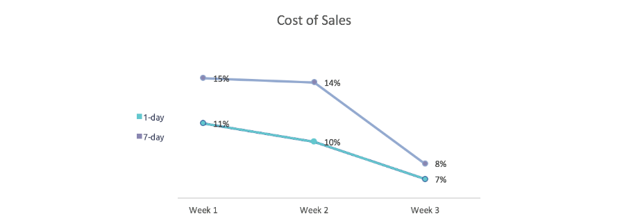 Facebook attribution window test cost of sales