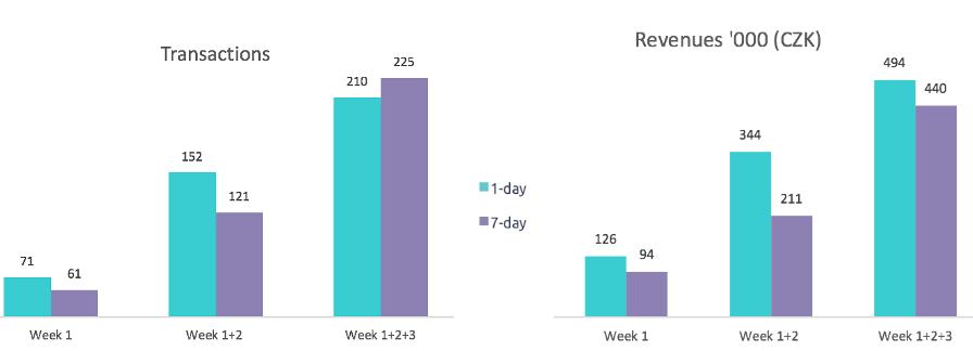 Facebook attribution window test transaction revenue