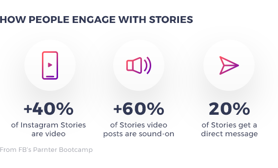 fbBootcamp_how-people-engage-with-stories (1)