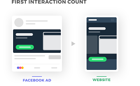 facebook conversion first interaction count