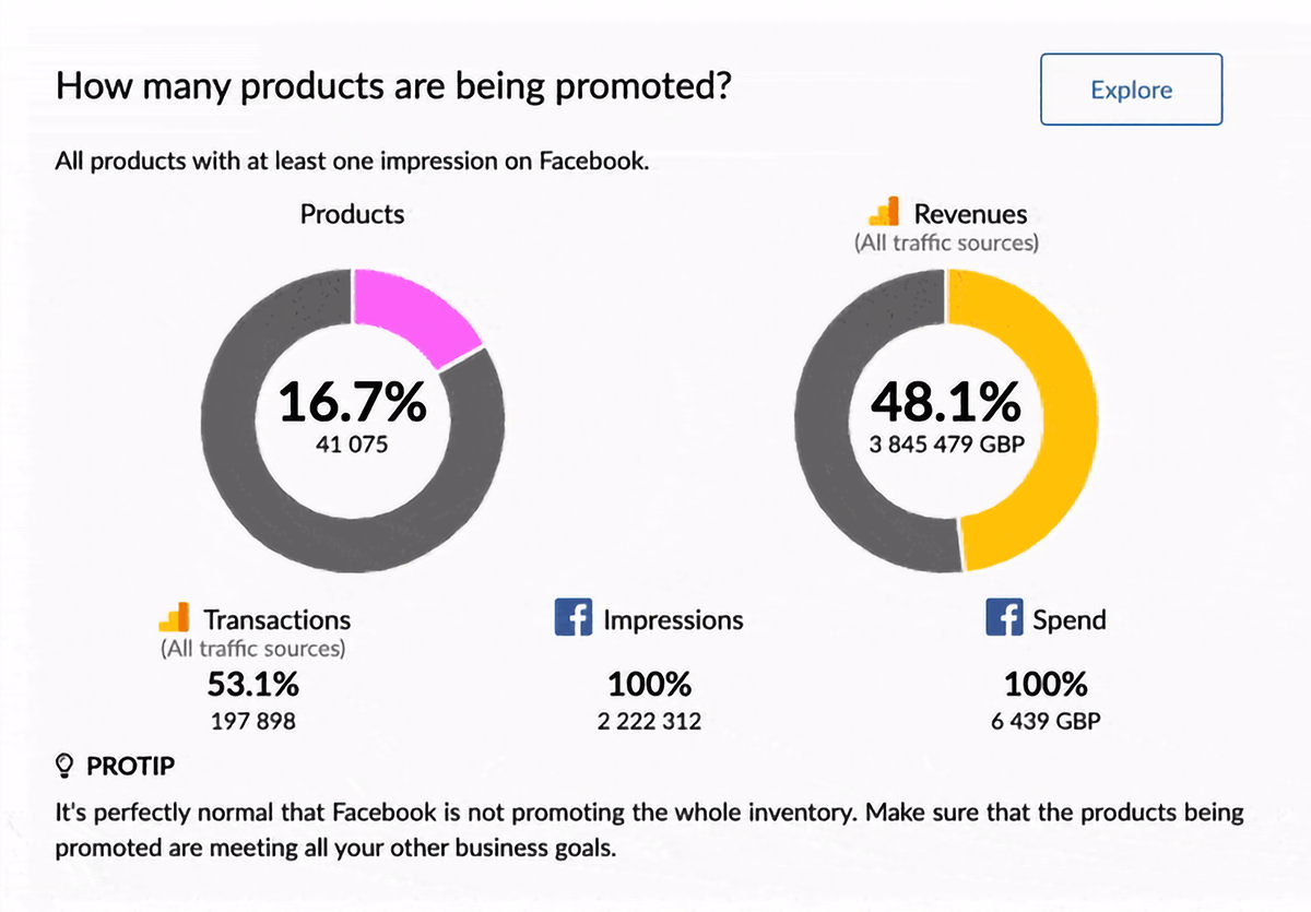how many products are begin promotd