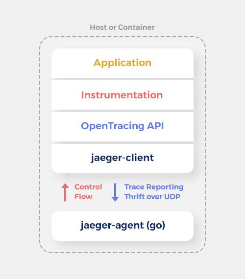 jaeger-architecture