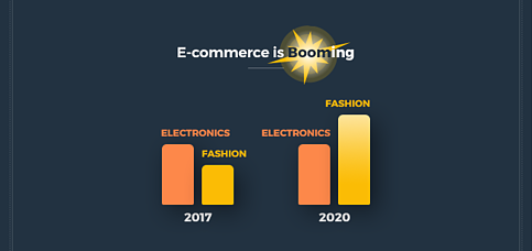 Ecommerce is Growing in KSA