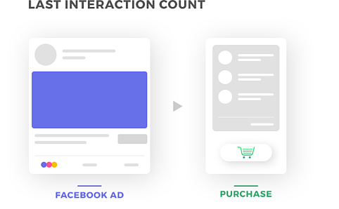 last interaction count facebook conversion