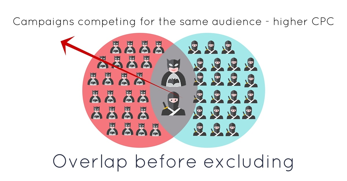Overlap before excluding