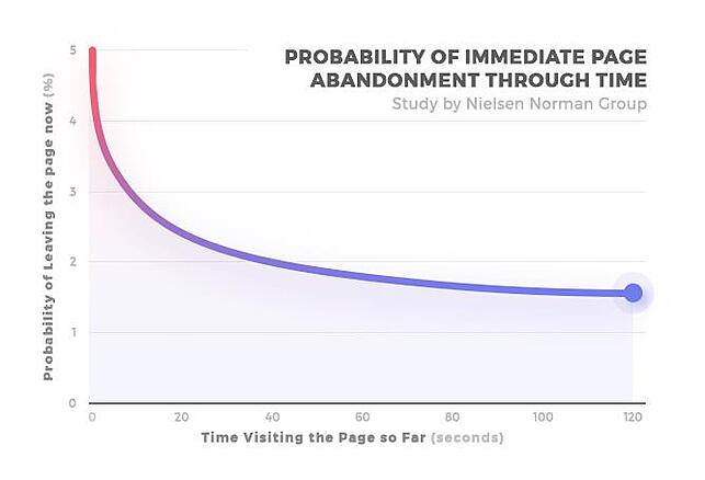 Time spent on site vs. probability of leaving