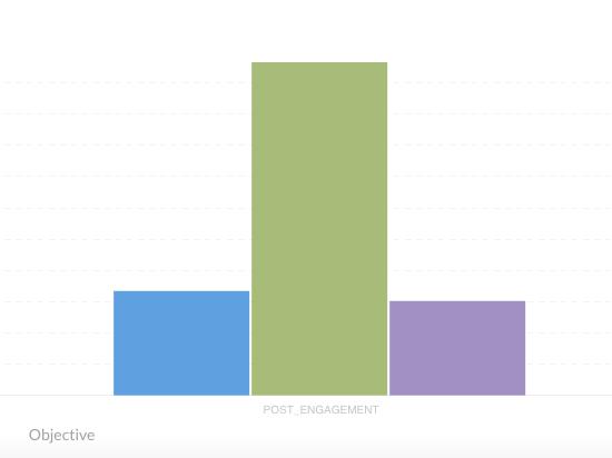 Ramadan-graph; CPC, Post-engagement