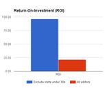 ROI increase refine audience