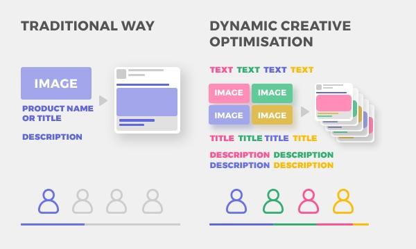 dynamic-creative.jpg