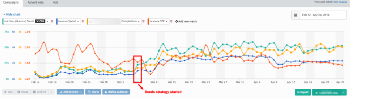 Results from facebook ad testing will show after a few days