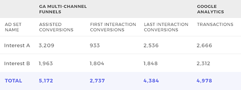 GA Facebook Assisted Conversions