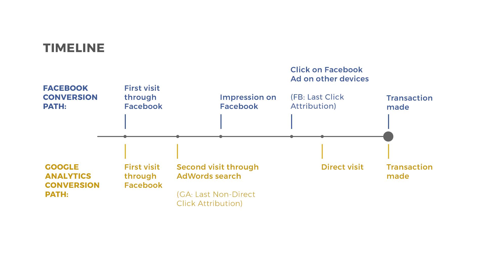 Timeline of attribution for Google and Facebook