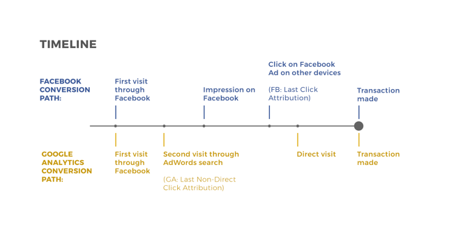 Timeline of attribution for Google and Facebook